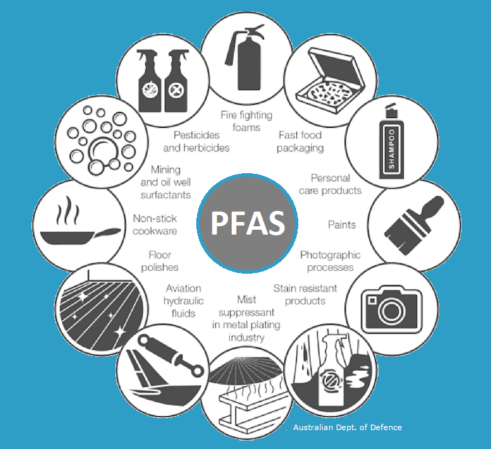 PFAS Sources